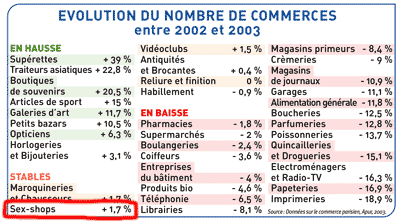 Evolution du nombre de commerces à Paris entre 2002 et 2003, source Données sur le commerce parisien, APUR, 2003, publié dans le magazine municipal 'A Paris', novembre 2004, page 7